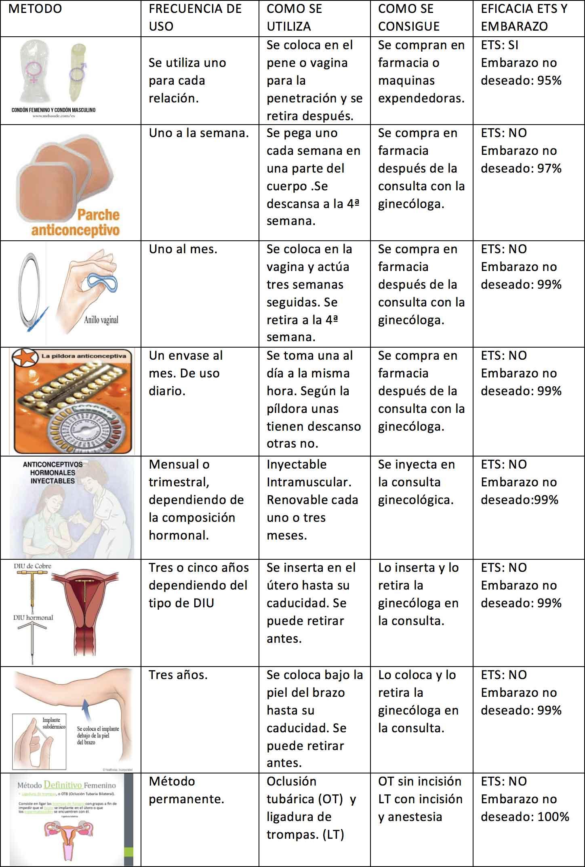 Elegir un método anticonceptivo seguro