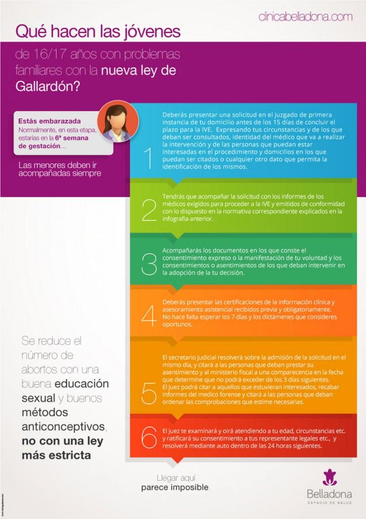 Infografia menores 16-17 nueva ley Aborto 2014 - Clínica Belladona