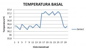 Tabla de Metodo de Temperatura Basal Clinica Belladona