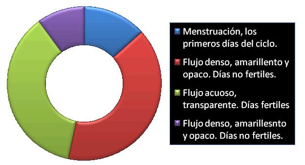Gráfico del Método Billings